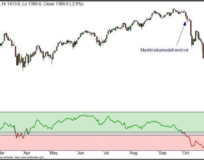 Wie ein Marktrisikomodell funktionieren sollte